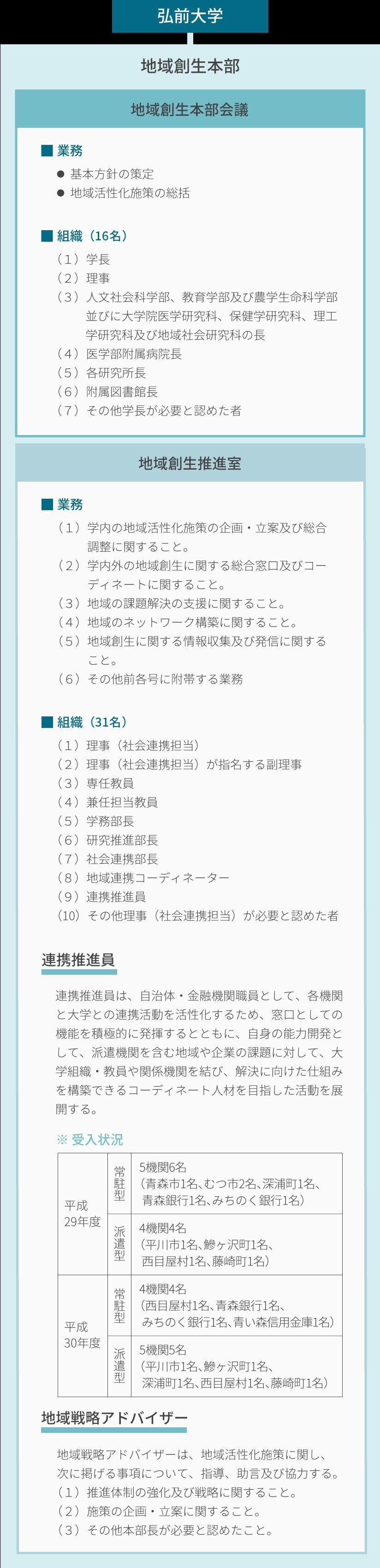 弘前大学地域創生本部 組織図